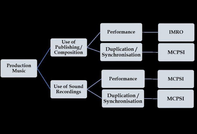 Production Music Flow