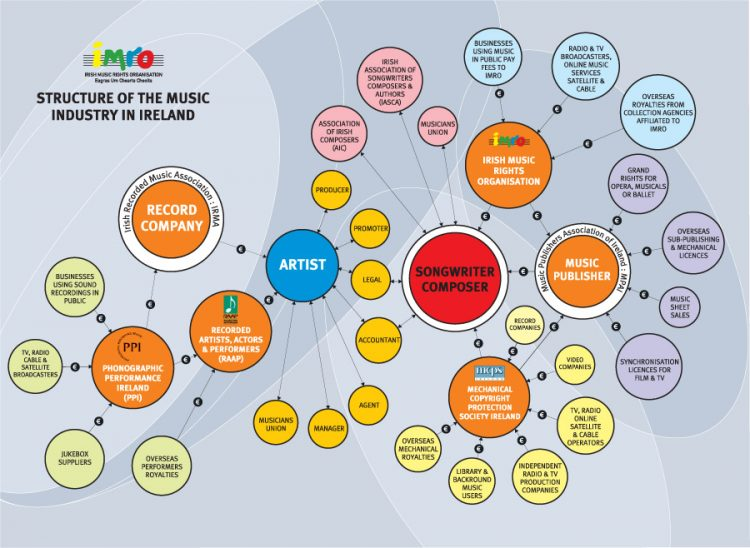 structure-music-industry-ireland