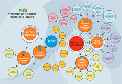 Structure of the Irish Music Industry